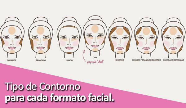 Tipo de contorno para cada formato facial.